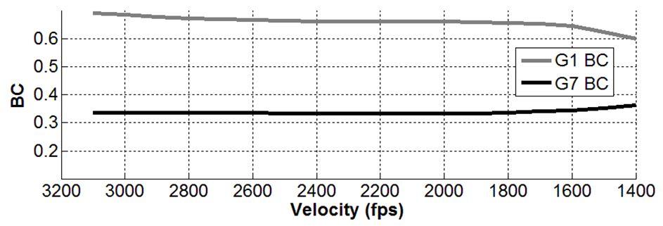 Berger 270 cal 170gr EOL Ballistic Performance