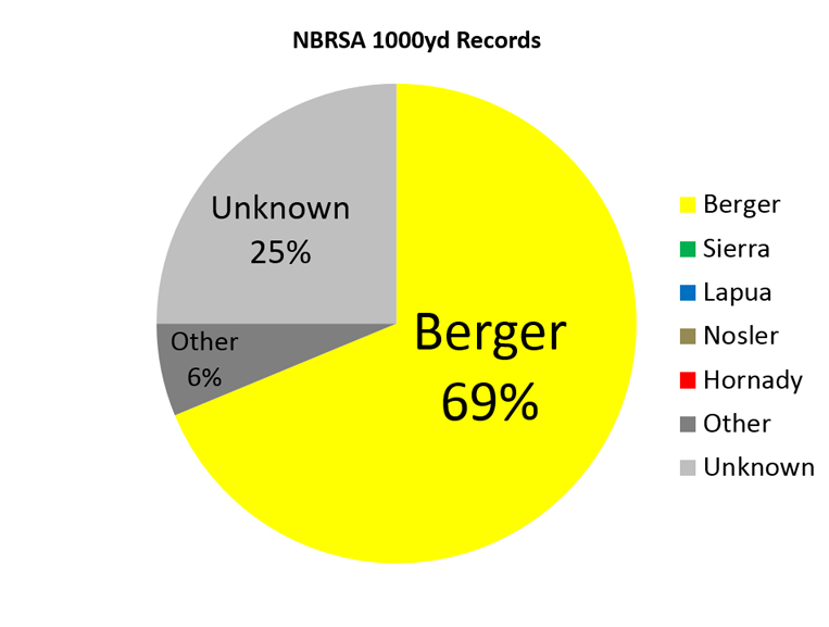 NBRSA 1000yd Records Pie Chart