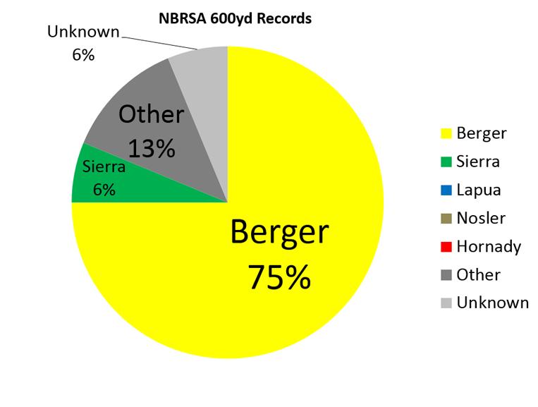 NBRSA 600yd Records Pie Chart