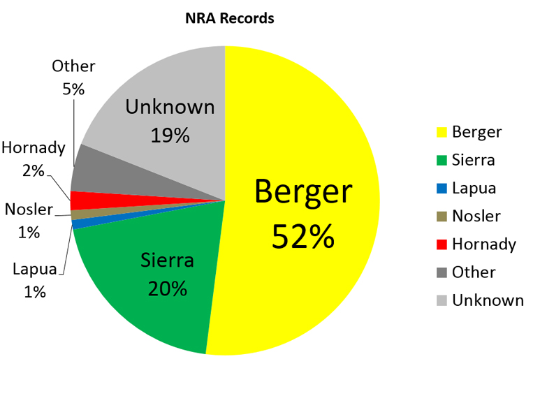 NRA Records Pie Chart