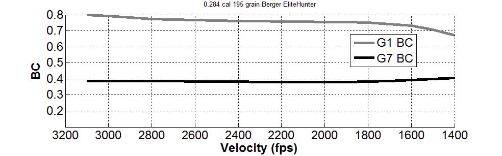7mm 195gr Extreme Outer Limits Elite Hunter – Berger Bullets