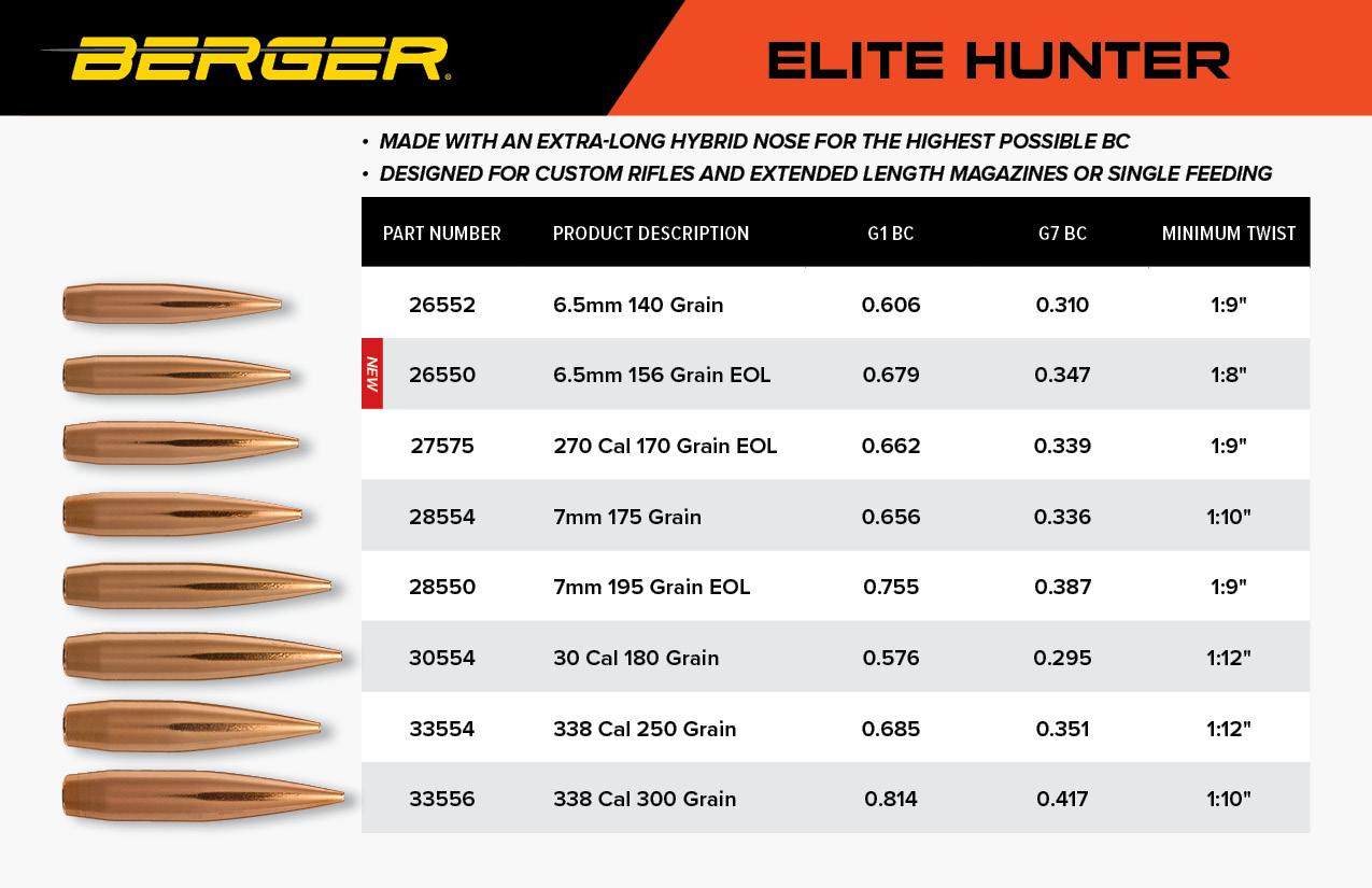 New Berger 6 5mm 156 Grain EOL Elite Hunter – Berger Bullets