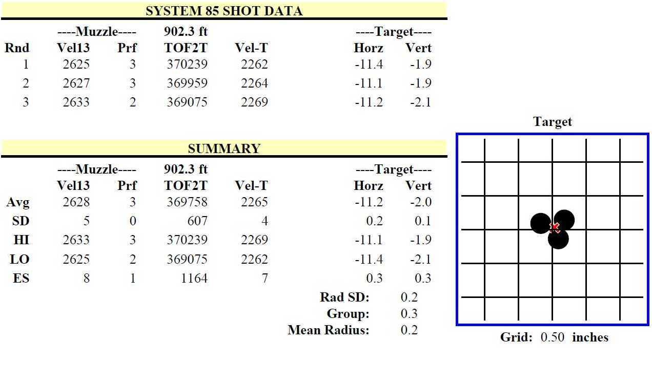 System 85 Shot Data