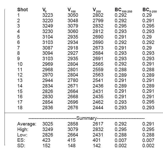 6mm 109gr Long Range Hybrid Target Doppler Data