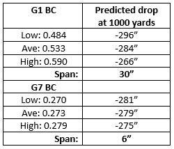 G1 vs G7 Trajectory Table