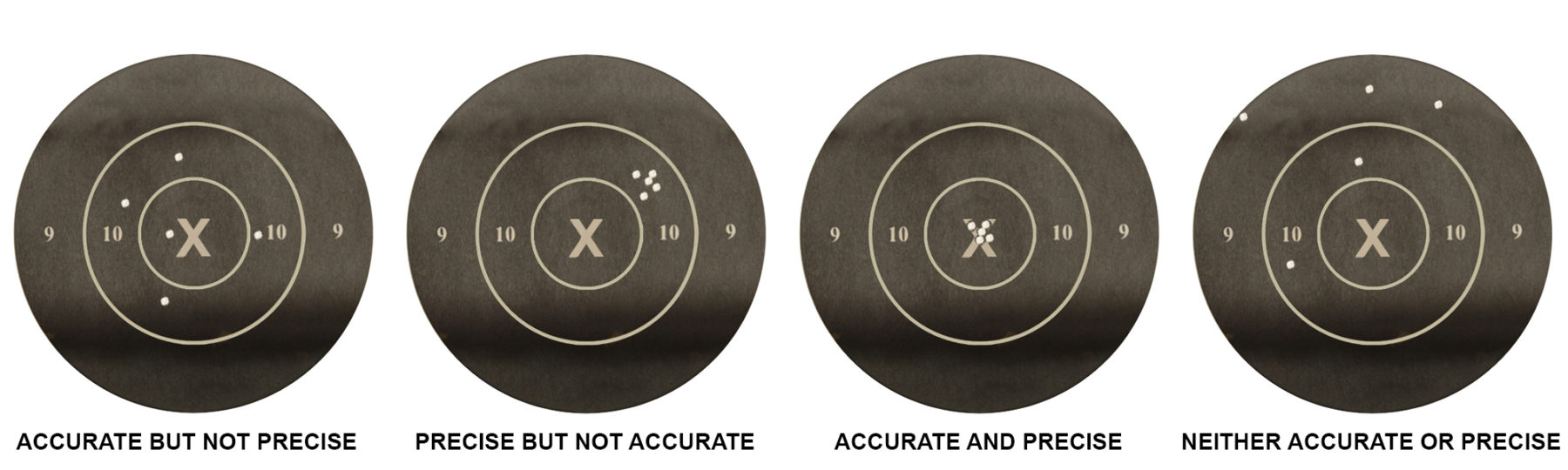 Shoot target examples of accuracy and precision