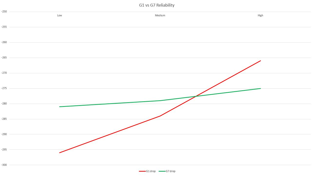 graph of G1 vs G7 BC reliability
