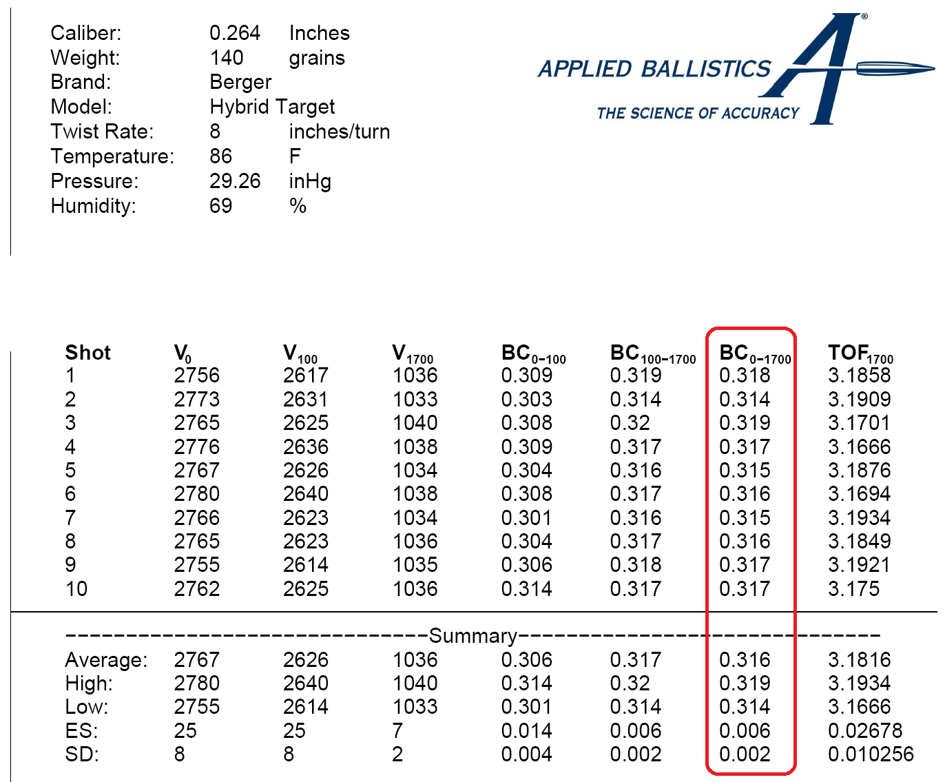 image of Applied Ballistics BC Chart