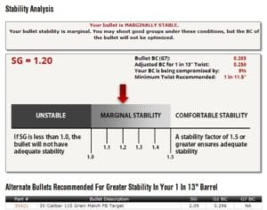 image of a Stability Analysis chart