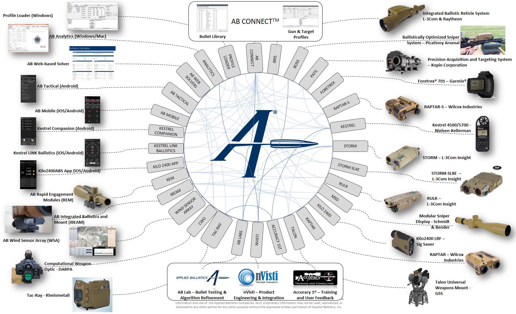 Applied Ballistics tools for custom drag models