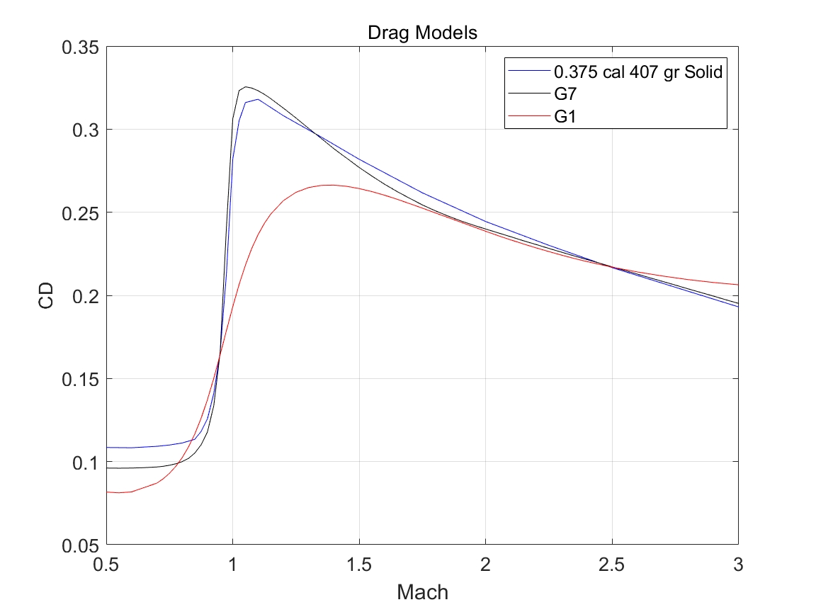 Custom Drag Models for Extreme Long Range