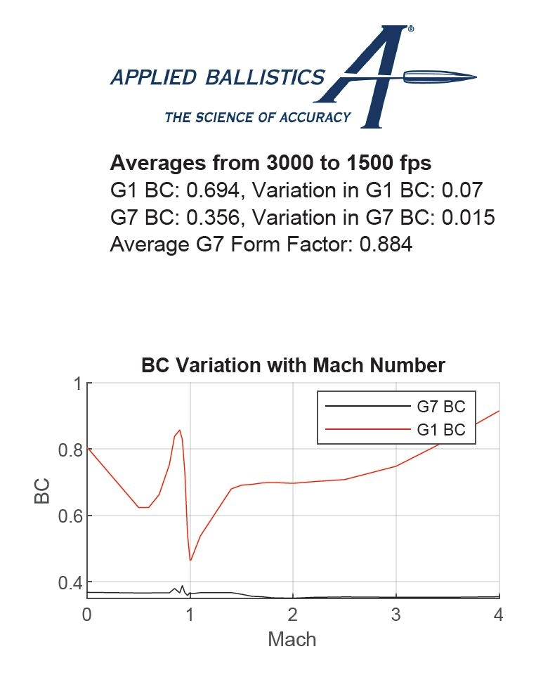 Variation in BC with Velocity