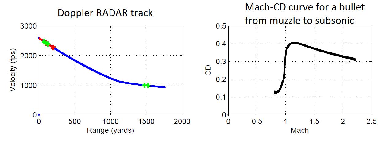 Measuring BCs over radar