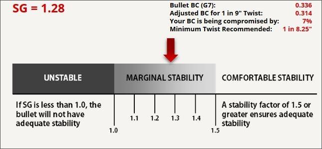 6.5mm 144gr LRHT in a 1 in 9 barrel