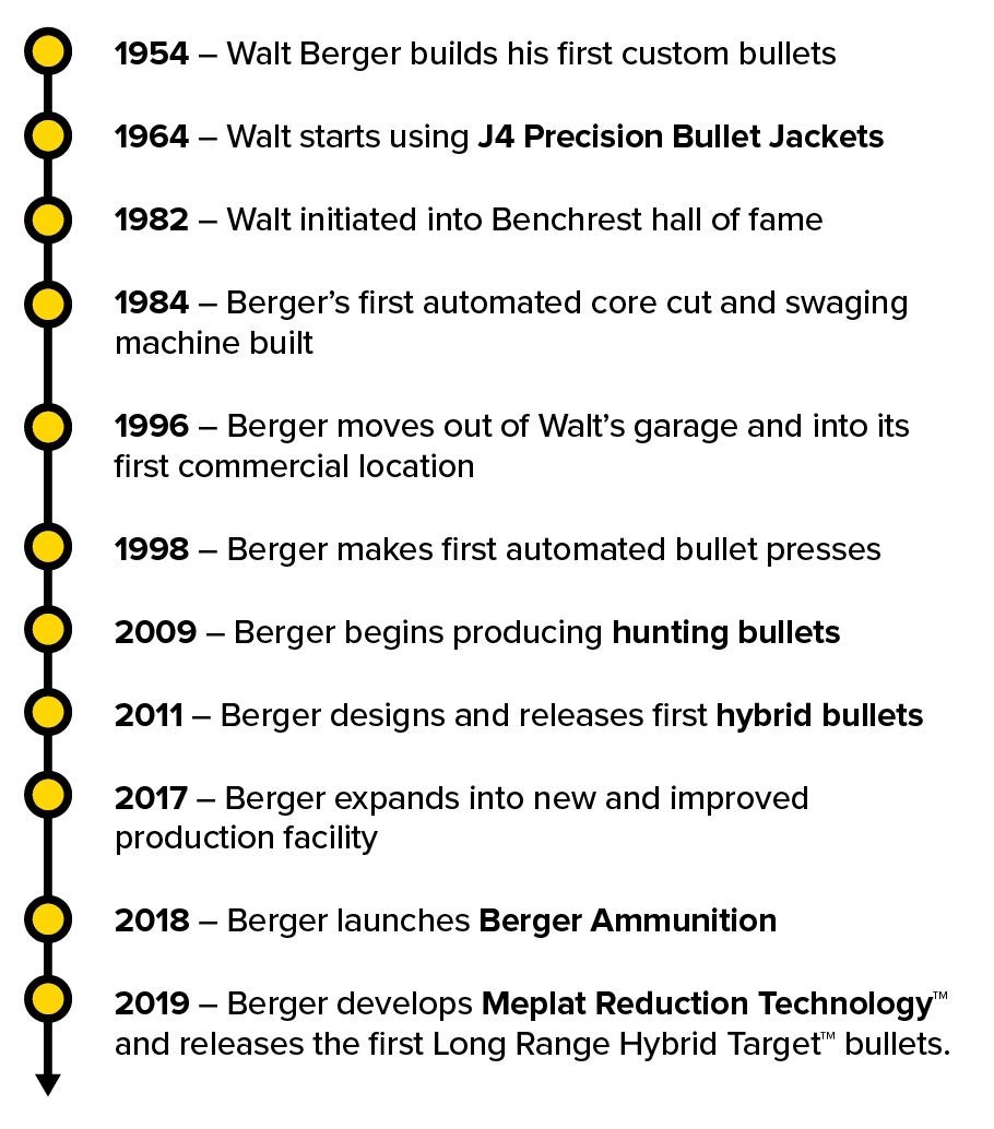 Berger Timeline
