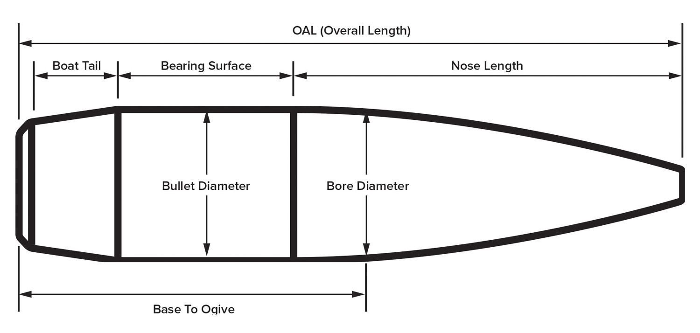 Bullet Measurement Reference